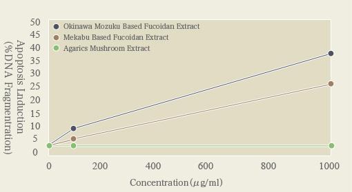 Impact of fucoidan for PBL