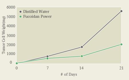 Influence of Fucoidan on PBL